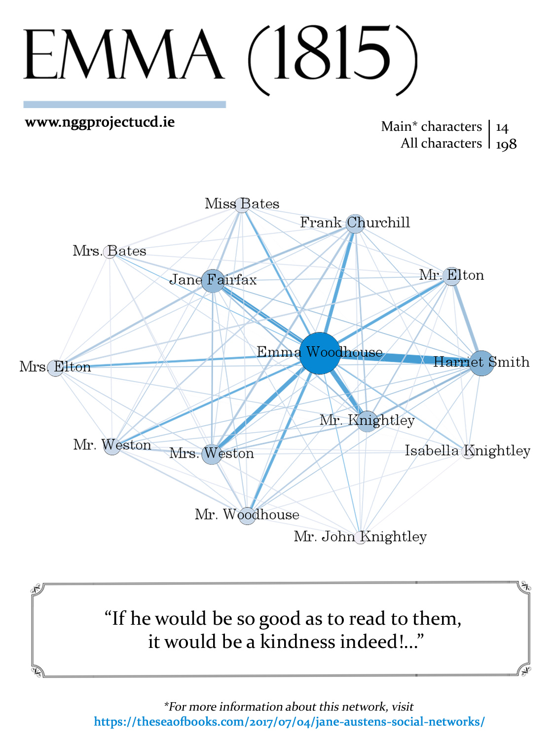 an analysis of jane austens characteristics displayed through her characters Is one of the two central characters in jane austen's to ease her distress (the narrator hints through mr character of mr darcy showed.